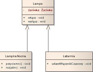 Kurs uml cz 1 wstp i diagramy klas magazyn t3 zakoczenie ccuart Images