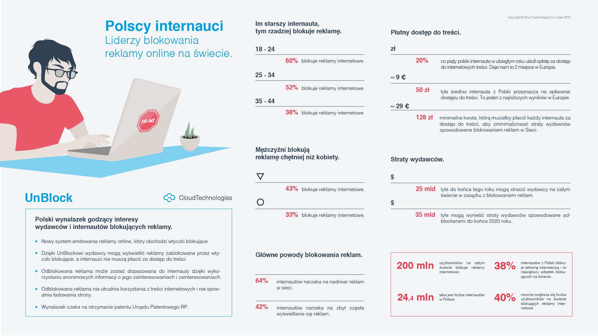 CloudTechnologies_infografika_polscy internauci_1920x1080